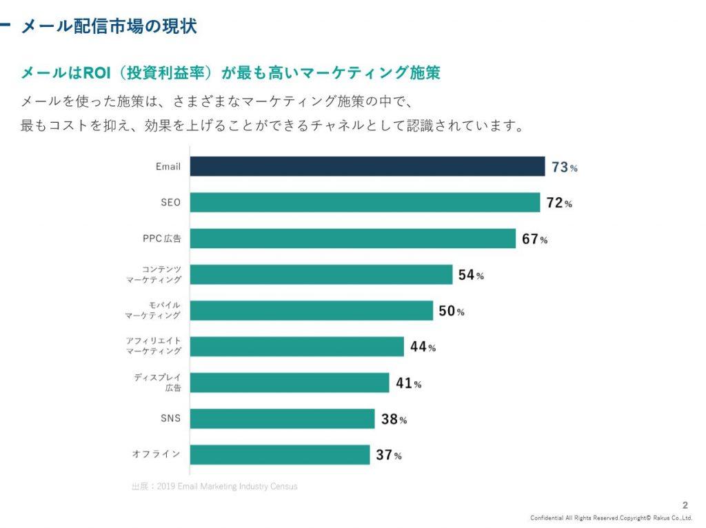 メールは投資利益率が最も高いマーケティング施策