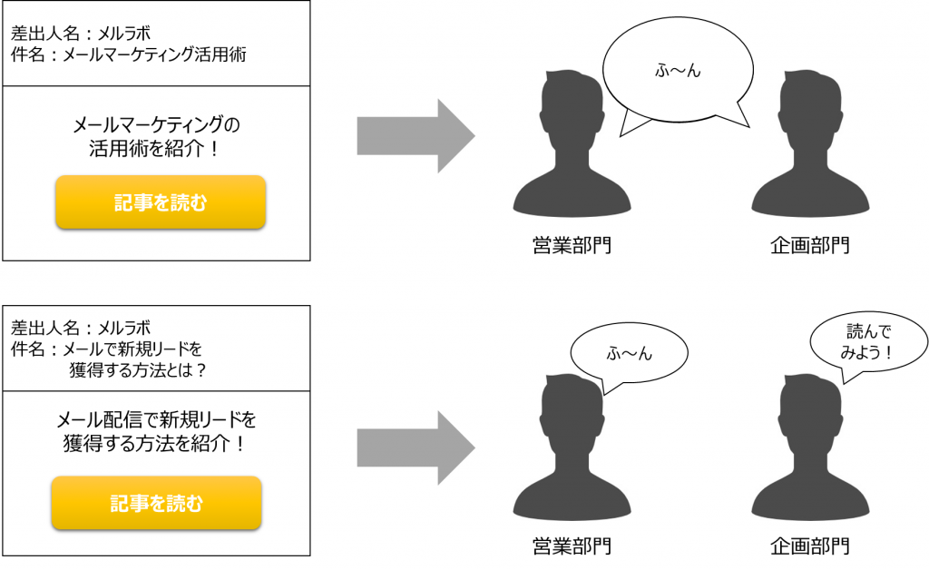 メール配信におけるターゲットの設定