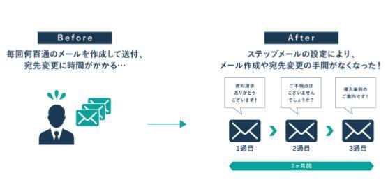 メールで営業活動の効率化を図る