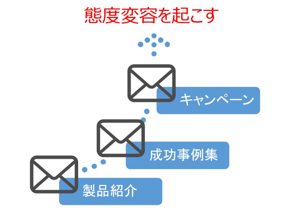 ステップメールにおける態度変容の流れ