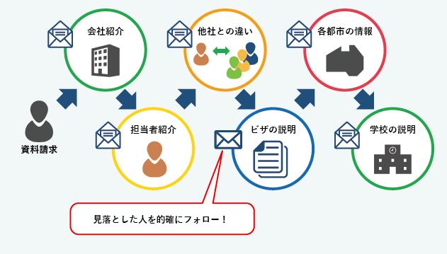 AIC JAPANのステップメール