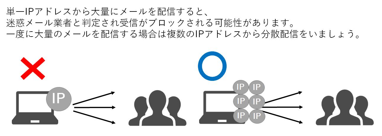 一度に大量のメールを配信する場合は、単一IPアドレスからではなく複数IPアドレスから配信する