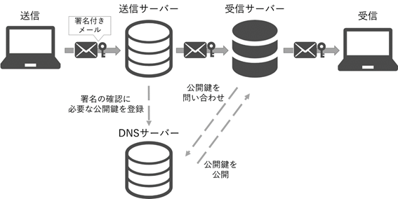DKIMの仕組み