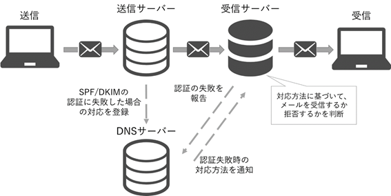 DMARCの仕組み