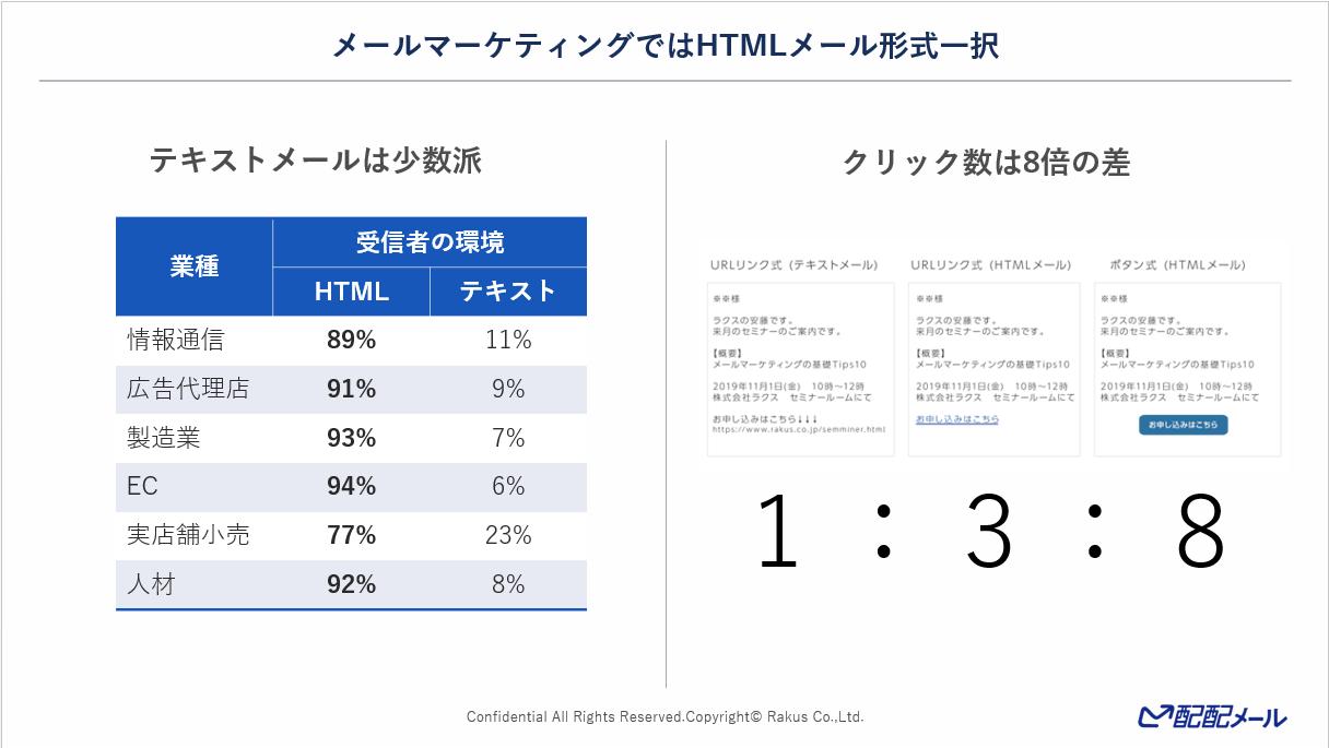 メールマーケティングはHTML形式