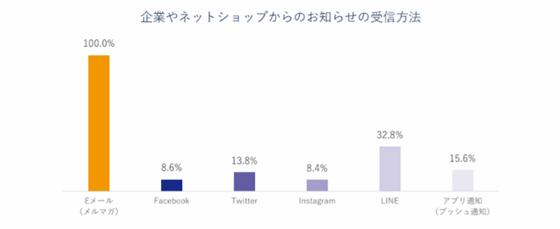 調査結果:企業やネットショップからのお知らせの受信方法