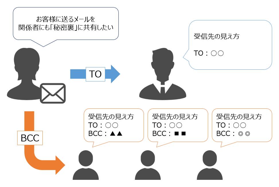 意味 メール cc CC活用時の注意点