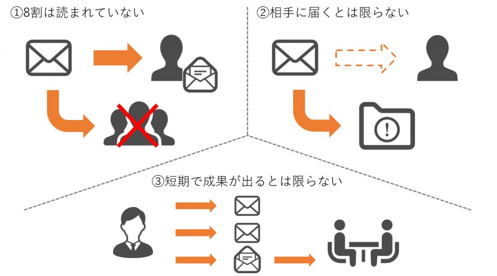 メールマーケティングのデメリット