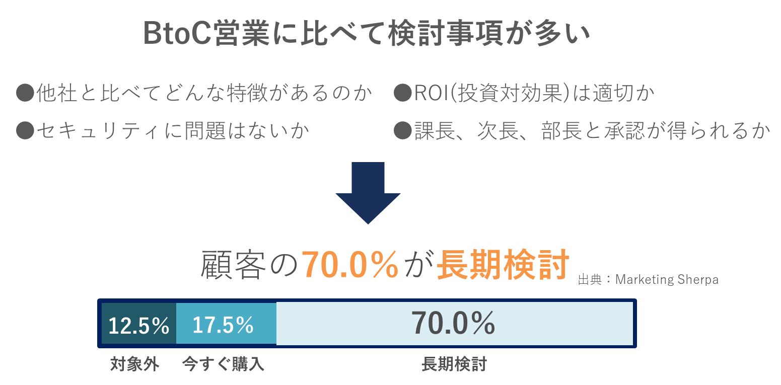 BtoB営業の7割が長期検討である